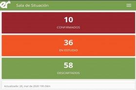 Entre Ríos continúa sin nuevos casos positivos de COVID-19