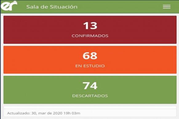 Se confirmaron tres nuevos casos de COVID-19 en Entre Ríos