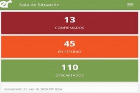 Este martes no se registraron nuevos casos de COVID 19 en Entre Ríos