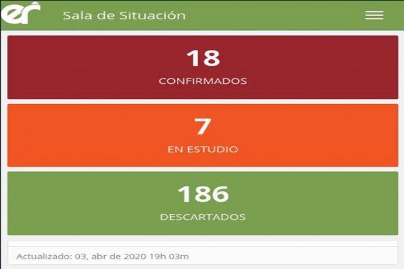 Este viernes se registraron dos nuevos casos de coronavirus en Entre Ríos