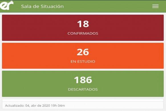 Este sábado no se registraron nuevos casos de coronavirus en Entre Ríos