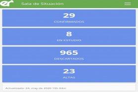 Este domingo no se registraron nuevos casos de coronavirus en Entre Ríos