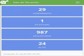 Este lunes no se registraron nuevos casos de coronavirus en Entre Ríos