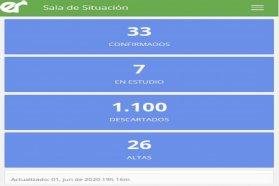Se registraron dos nuevos casos de coronavirus en Entre Ríos