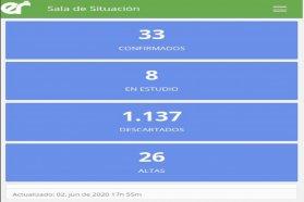 Este martes no se registraron nuevos casos de coronavirus en Entre Ríos