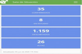 Este miércoles se registraron dos nuevos casos de coronavirus en Entre Ríos