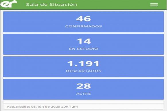 Este viernes se registraron siete nuevos casos de coronavirus en Entre Ríos