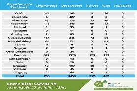Este lunes en Entre Ríos se registraron cuatro nuevos casos de coronavirus