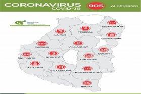 Este martes en Entre Ríos se registraron  20 nuevos casos de coronavirus