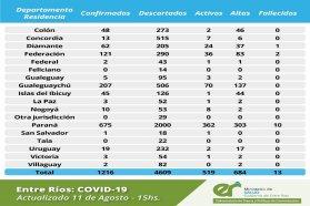 Este martes se registraron 35 nuevos casos de coronavirus en Entre Ríos