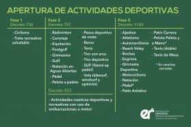 Reapertura de las actividades recreativas y deportivas en Paraná, Oro Verde, San Benito y Colonia Avellaneda