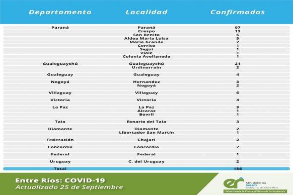 Este  viernes se registraron 186 nuevos casos de coronavirus en Entre Ríos.