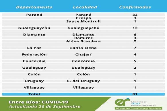Este sábado se registraron 81  nuevos casos de coronavirus en Entre Ríos