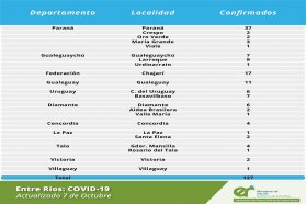 Este  jueves se registraron 150  nuevos casos de coronavirus en Entre Ríos