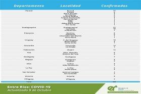 Este  viernes se registraron 231 nuevos casos de coronavirus en Entre Ríos