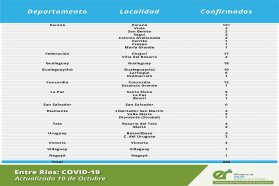 Este  sábado se registraron 236  nuevos casos decoronavirus en Entre Ríos