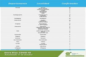 Este  domingo se registraron 203 nuevos casos de coronavirus en Entre Ríos