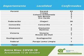 Este lunes se registraron 131 nuevos casos de coronavirus en Entre Ríos