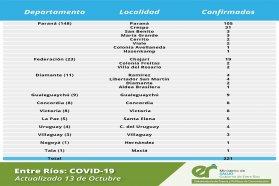 Este martes se registraron 221 nuevos casos de coronavirus en Entre Ríos