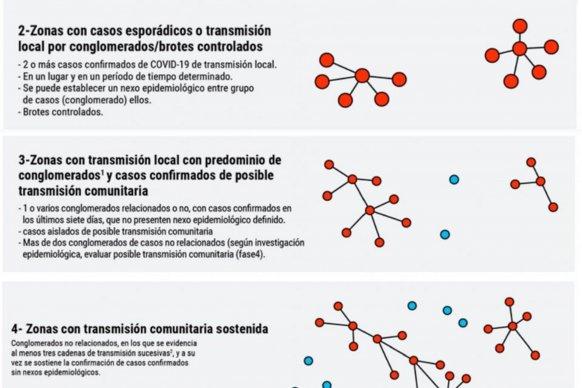Nueva actualización de las localidades de la provincia según situación epidemiológica