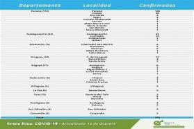 Este miércoles se registraron 316 nuevos casos de coronavirus en Entre Ríos