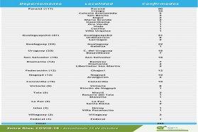 Este jueves se registraron 290 nuevos casos de coronavirus en Entre Ríos