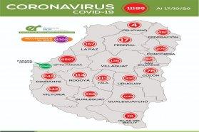 Este sábado se registraron 375 nuevos casos de coronavirus en Entre Ríos