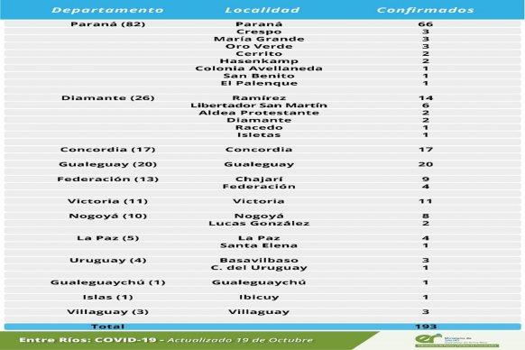 Este lunes se registraron 193 nuevos casos de coronavirus en Entre Ríos.
