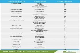 Este miércoles se registraron 435 nuevos casos de coronavirus en Entre Ríos