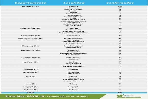 Este jueves se registraron 428 nuevos casos de coronavirus en Entre Ríos.