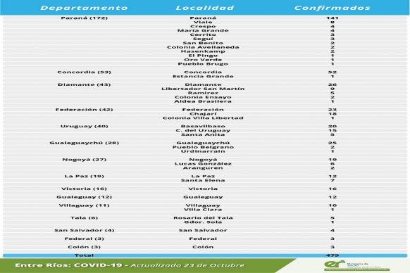 Este viernes se registraron 479 nuevos casos de coronavirus en Entre Ríos.