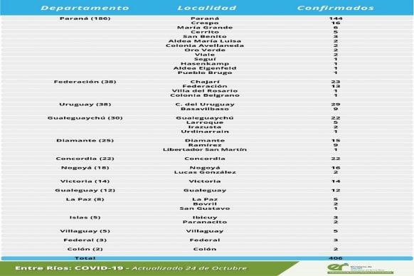 Este sábado se registraron 406 nuevos casos de coronavirus en Entre Ríos
