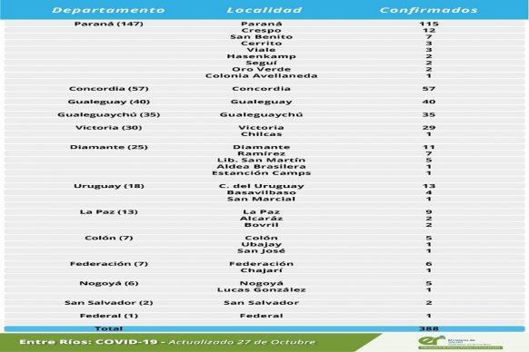 Este martes  se registraron 388 nuevos casos de coronavirus en Entre Ríos