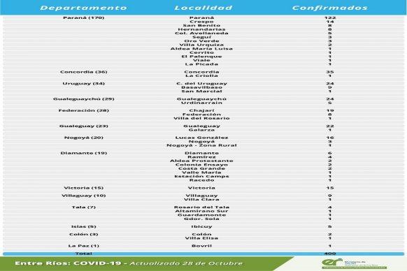 Este miércoles se registraron 400 nuevos casos de coronavirus en Entre Ríos.