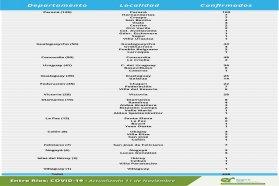 Este miércoles  se registraron 428 nuevos casos de coronavirus en Entre Ríos