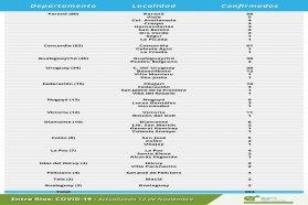 Este jueves se registraron 294 nuevos casos de coronavirus en Entre Ríos