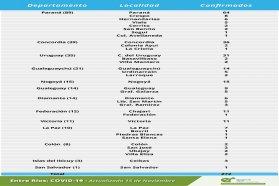 Este domingo se registraron 272 nuevos casos de coronavirus en Entre Ríos