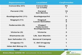 Este lunes se registraron 105 nuevos casos de coronavirus en Entre Ríos