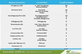 Este martes se registraron 117 nuevos casos de coronavirus en Entre Ríos