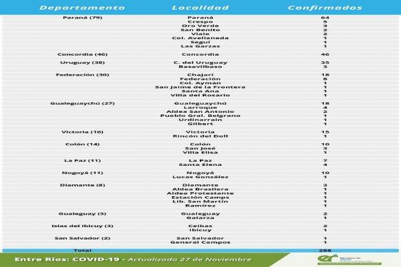 Este viernes se registraron  288 nuevos casos de coronavirus en Entre Ríos