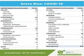 Este lunes se registraron  290 nuevos casos de coronavirus en Entre Ríos