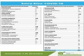 Este miércoles se registraron  292 nuevos casos de coronavirus en Entre Ríos