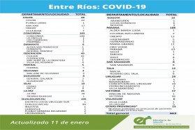 Este lunes se registraron  663 nuevos casos de coronavirus en Entre Ríos