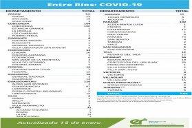 Este viernes se registraron  586 nuevos casos de coronavirus en Entre Ríos