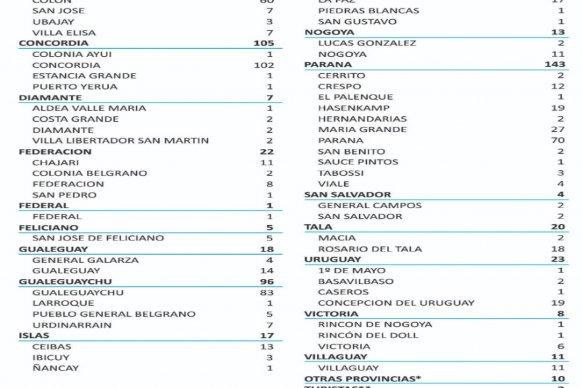 Este sábado se registraron  604 nuevos casos de coronavirus en Entre Ríos