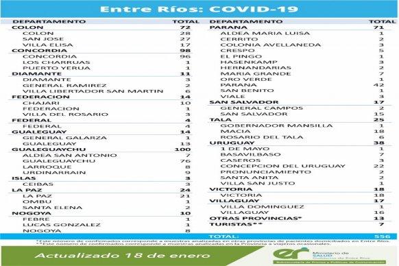 Este lunes se registraron  556 nuevos casos de coronavirus en Entre Ríos