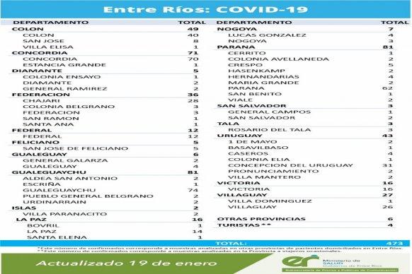 Este martes se registraron  473 nuevos casos de coronavirus en Entre Ríos