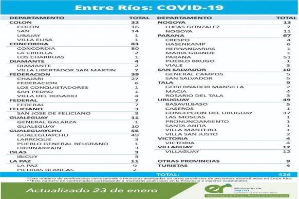 Este sábado se registraron 426 nuevos casos de coronavirus en Entre Ríos.