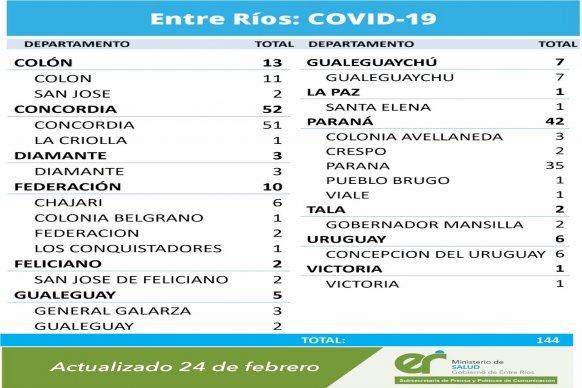 Este miércoles se registraron  144 nuevos casos de coronavirus en Entre Ríos