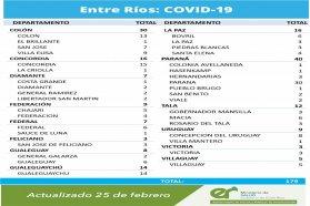 Este jueves se registraron 179 nuevos casos de coronavirus en Entre Ríos